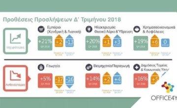Άμεση αύξηση απασχολούμενων εντός 2018